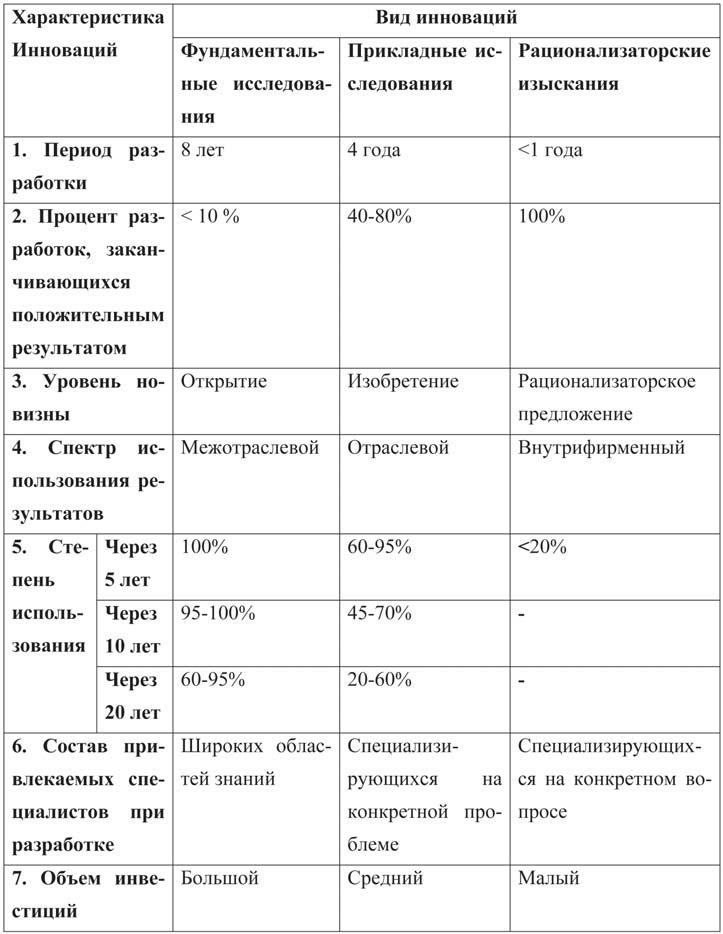 Вычислительной техники таблица